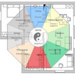 Планировка дома по фен-Шуй