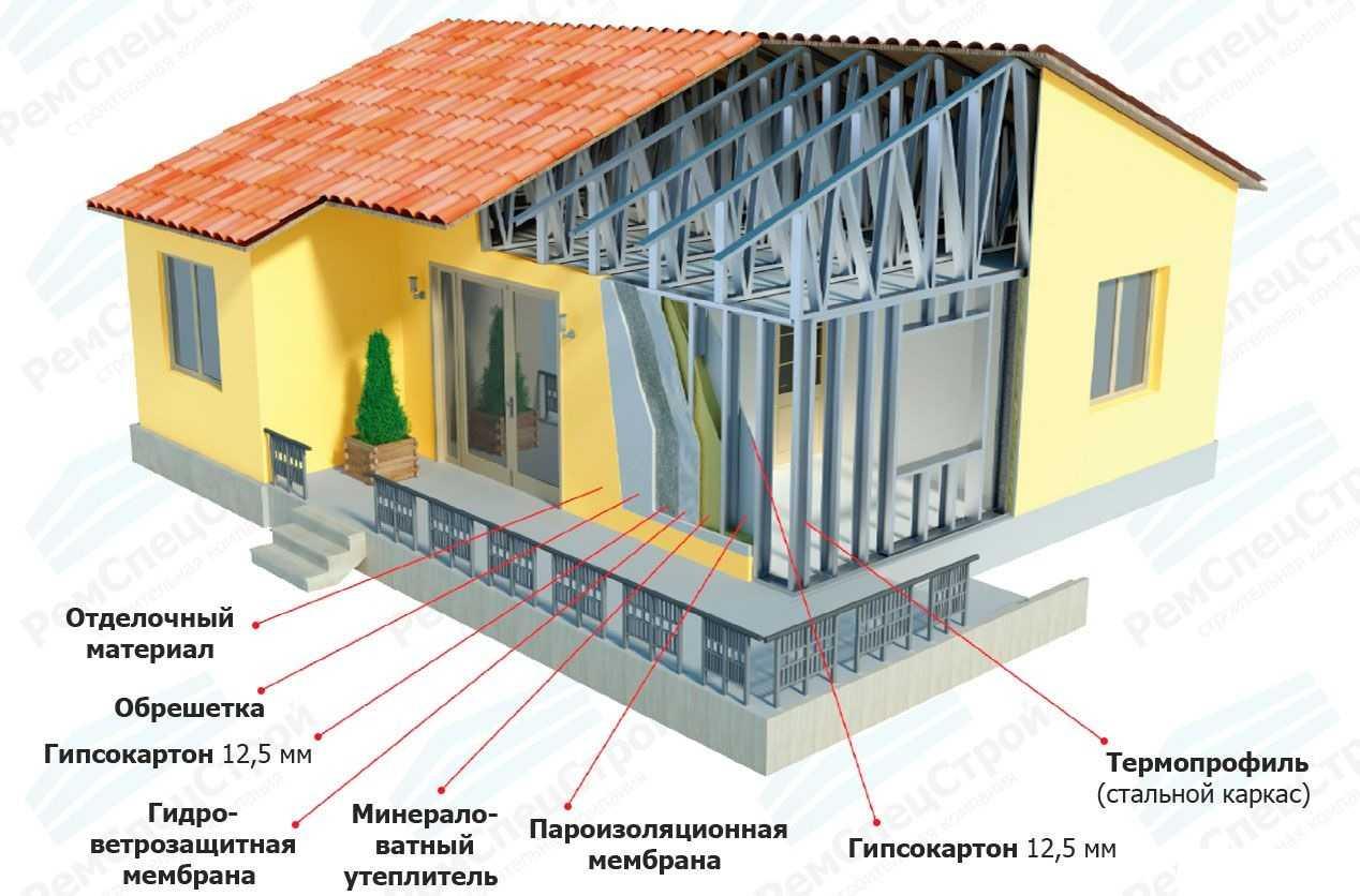 Дом из металлоконструкции